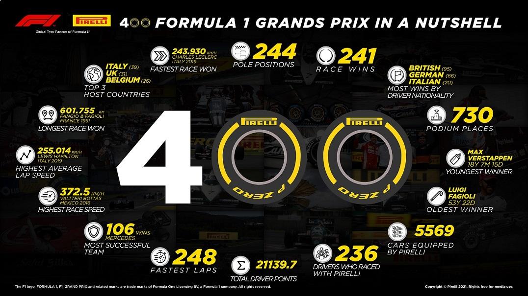 بيريللي تحتفي في البحرين بمشاركتها رقم 400 في سباقات الجائزة الكبرى للفورمولا 1